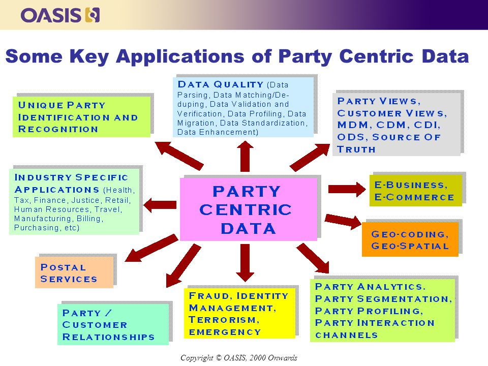 Copyright © OASIS, 2000 Onwards Some Key Applications of Party Centric Data Copyright © OASIS, 2000 Onwards