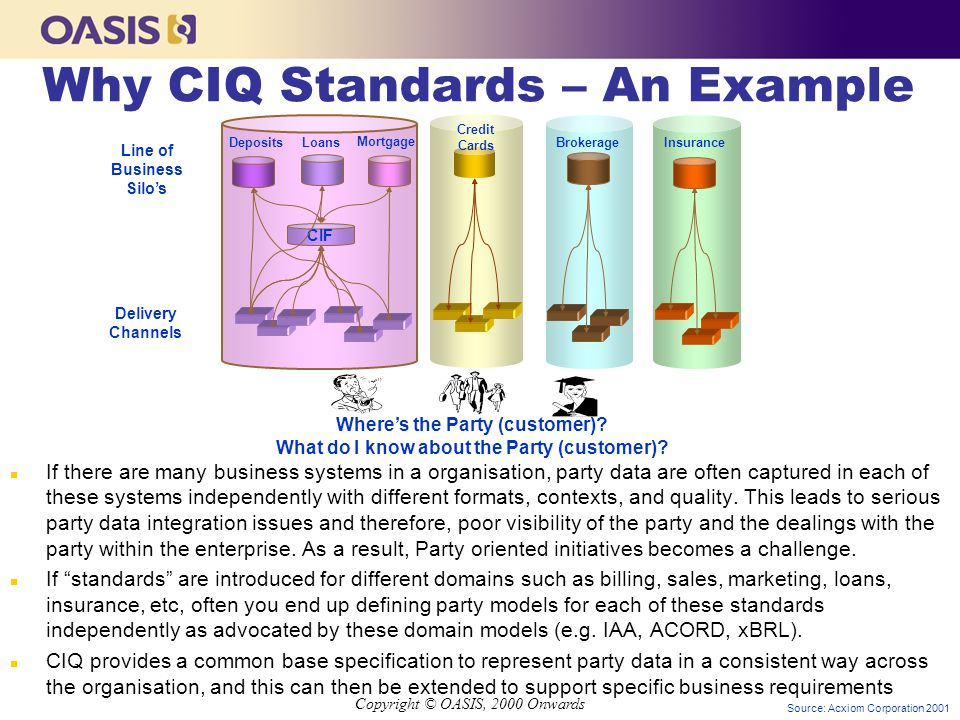 Copyright © OASIS, 2000 Onwards Why CIQ Standards – An Example n If there are many business systems in a organisation, party data are often captured in each of these systems independently with different formats, contexts, and quality.
