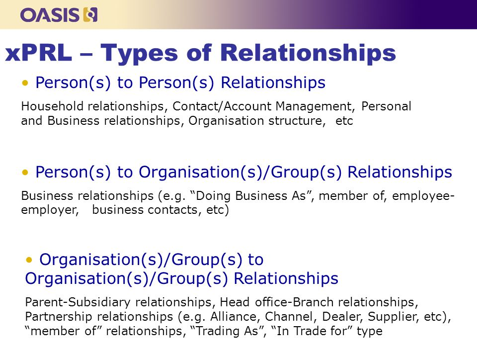 xPRL – Types of Relationships Person(s) to Person(s) Relationships Household relationships, Contact/Account Management, Personal and Business relationships, Organisation structure, etc Person(s) to Organisation(s)/Group(s) Relationships Business relationships (e.g.