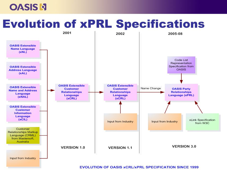 Evolution of xPRL Specifications