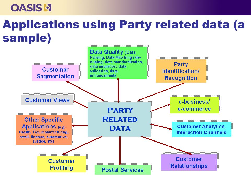 xNAL: Application Independency n The CIQ specifications will not be specific to any application/domain, say, Postal services, Mailing, CRM, Party Profile, Address Validation, etc n The CIQ Specifications will provide the party data in a standard format that can be used by any application to do further work with the data n Any domain specific standard group, say, Postal services, can use CIQ specifications and build their own standards by extending it to make it specific to its postal business n Any domain specific application can use CIQ specifications and build applications around it that meets its business requirements