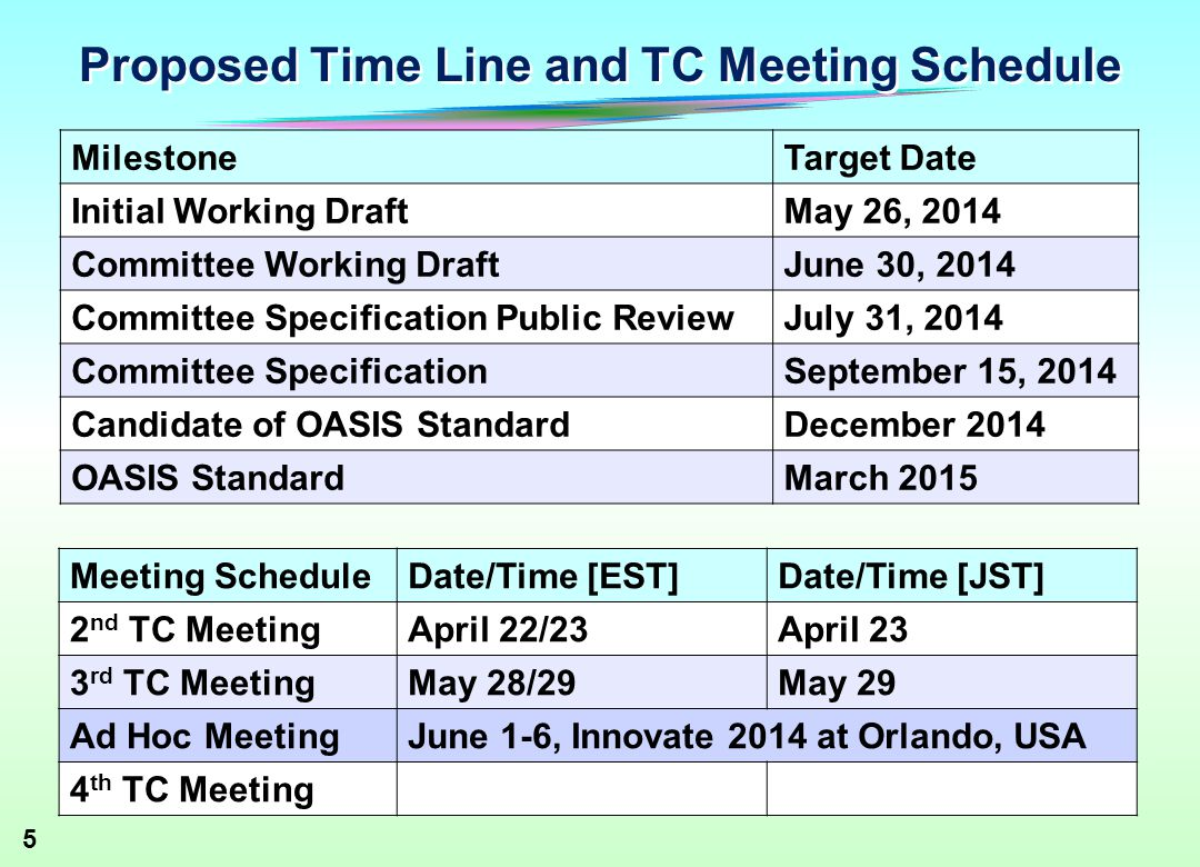 5 Proposed Time Line and TC Meeting Schedule MilestoneTarget Date Initial Working DraftMay 26, 2014 Committee Working DraftJune 30, 2014 Committee Specification Public ReviewJuly 31, 2014 Committee SpecificationSeptember 15, 2014 Candidate of OASIS StandardDecember 2014 OASIS StandardMarch 2015 Meeting ScheduleDate/Time [EST]Date/Time [JST] 2 nd TC MeetingApril 22/23April 23 3 rd TC MeetingMay 28/29May 29 Ad Hoc MeetingJune 1-6, Innovate 2014 at Orlando, USA 4 th TC Meeting