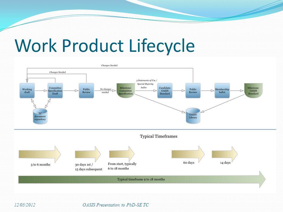 Work Product Lifecycle 12/05/2012OASIS Presentation to PbD-SE TC