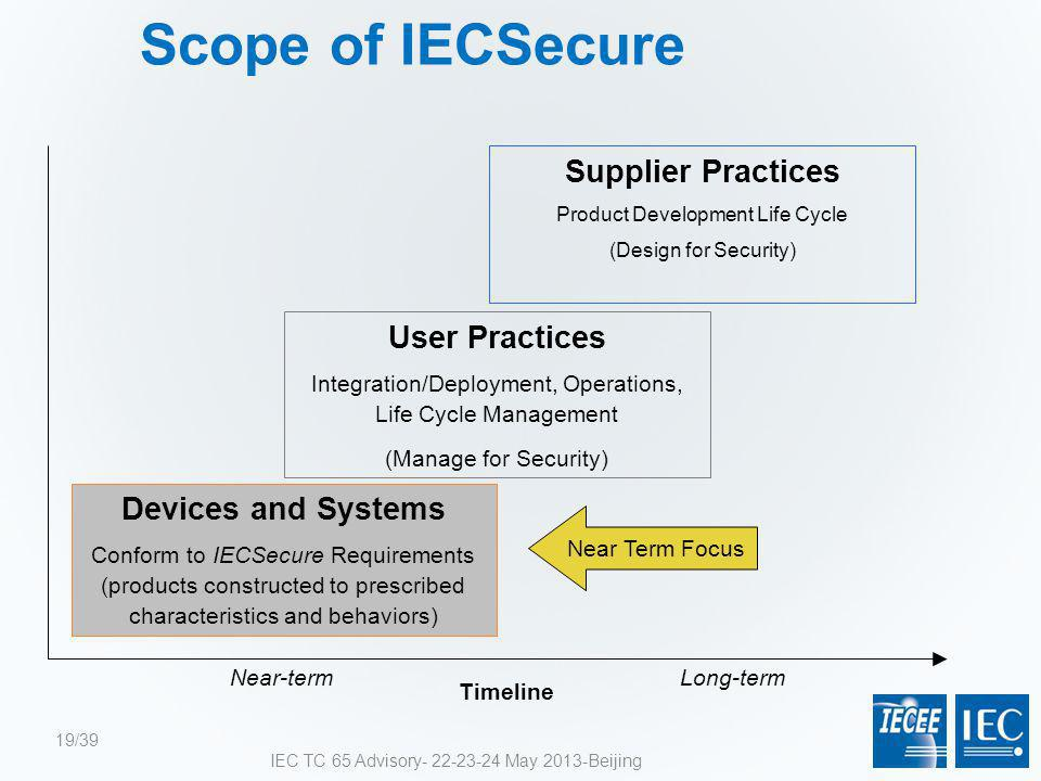 Scope of IECSecure Supplier Practices Product Development Life Cycle (Design for Security) Devices and Systems Conform to IECSecure Requirements (prod