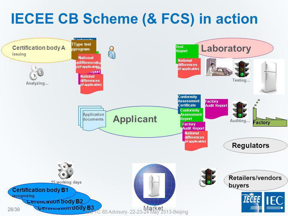 Certification body B3 Certification body B2 Certification body B1 recognizing Certification body A issuing Regulators Retailers/vendors buyers Applica