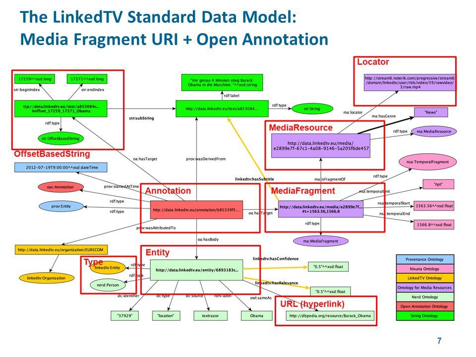 7 The LinkedTV Standard Data Model: Media Fragment URI + Open Annotation 4th W3CWeb & TV Workshop