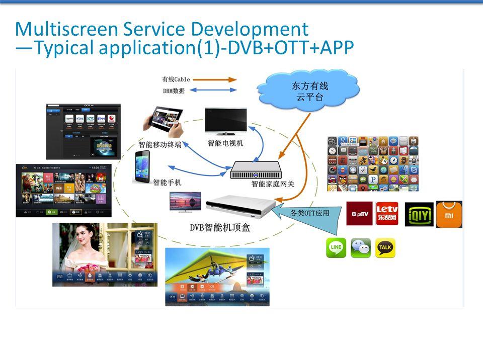 Multiscreen Service Development —Typical application(1)-DVB+OTT+APP