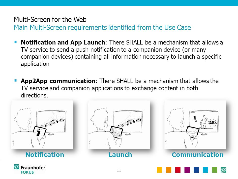 11 Multi-Screen for the Web Main Multi-Screen requirements identified from the Use Case  Notification and App Launch: There SHALL be a mechanism that