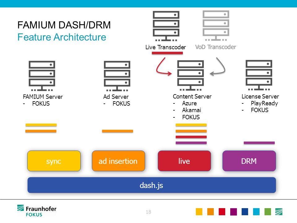 FAMIUM DASH/DRM Feature Architecture 18 License Server -PlayReady -FOKUS Ad Server -FOKUS FAMIUM Server -FOKUS Content Server -Azure -Akamai -FOKUS ad
