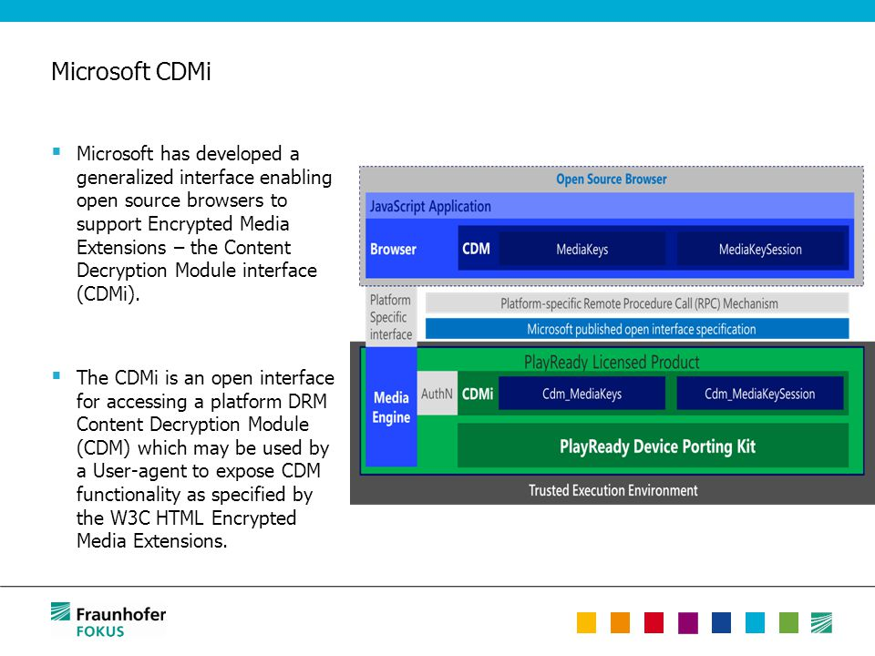 Microsoft CDMi  Microsoft has developed a generalized interface enabling open source browsers to support Encrypted Media Extensions – the Content Dec