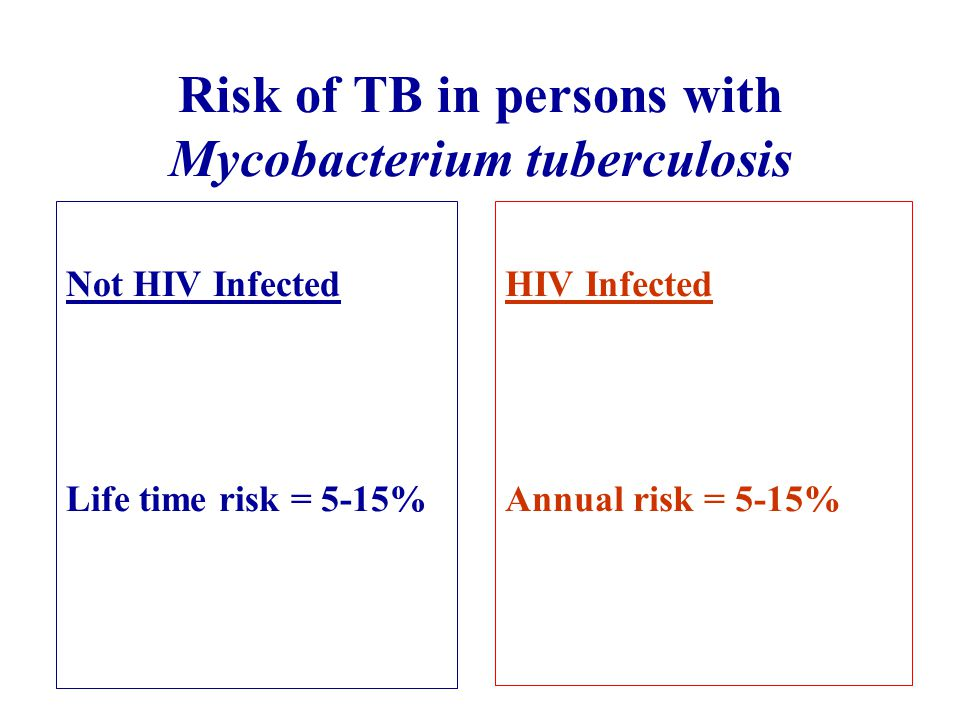 Risk of TB in persons with Mycobacterium tuberculosis Not HIV Infected Life time risk = 5-15% HIV Infected Annual risk = 5-15%