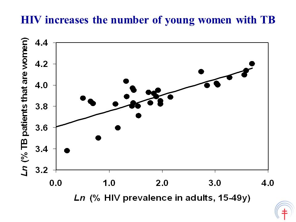 HIV increases the number of young women with TB