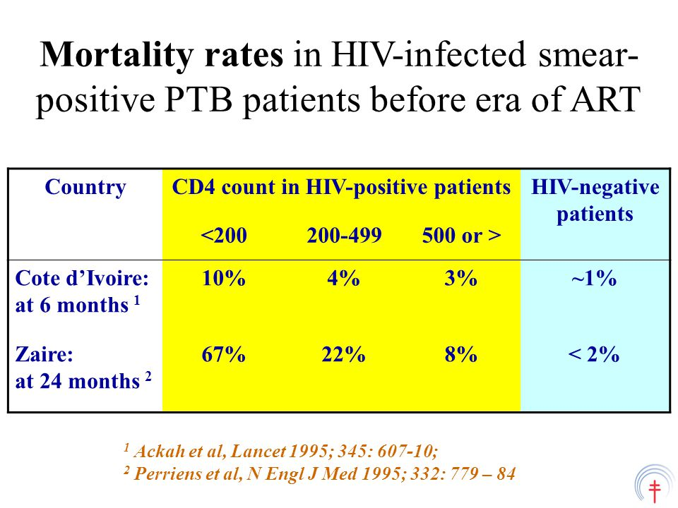 Mortality rates in HIV-infected smear- positive PTB patients before era of ART CountryCD4 count in HIV-positive patientsHIV-negative patients < or > Cote d'Ivoire: at 6 months 1 10%4%3%~1% Zaire: at 24 months 2 67%22%8%< 2% 1 Ackah et al, Lancet 1995; 345: ; 2 Perriens et al, N Engl J Med 1995; 332: 779 – 84
