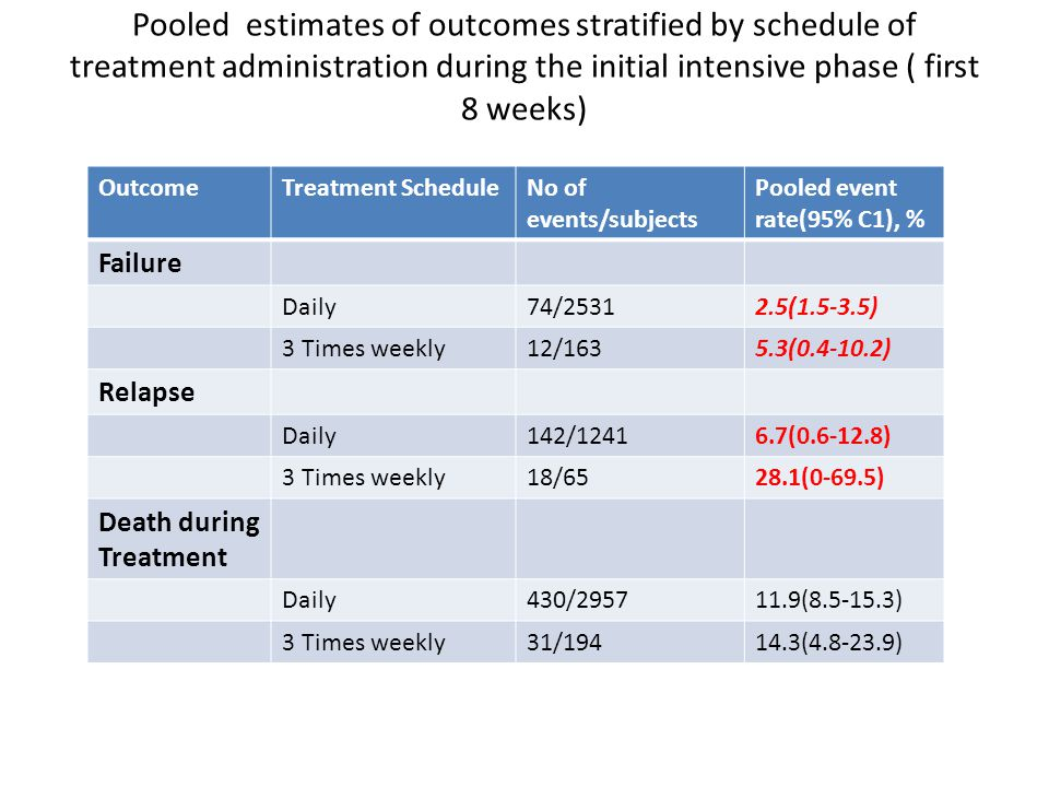 Pooled estimates of outcomes stratified by schedule of treatment administration during the initial intensive phase ( first 8 weeks) OutcomeTreatment S