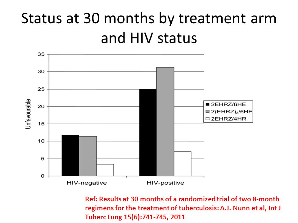 Status at 30 months by treatment arm and HIV status Ref: Results at 30 months of a randomized trial of two 8-month regimens for the treatment of tuber