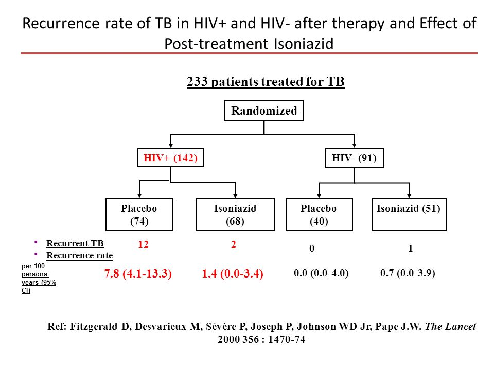 Recurrence rate of TB in HIV+ and HIV- after therapy and Effect of Post-treatment Isoniazid 233 patients treated for TB Randomized HIV- (91)HIV+ (142)