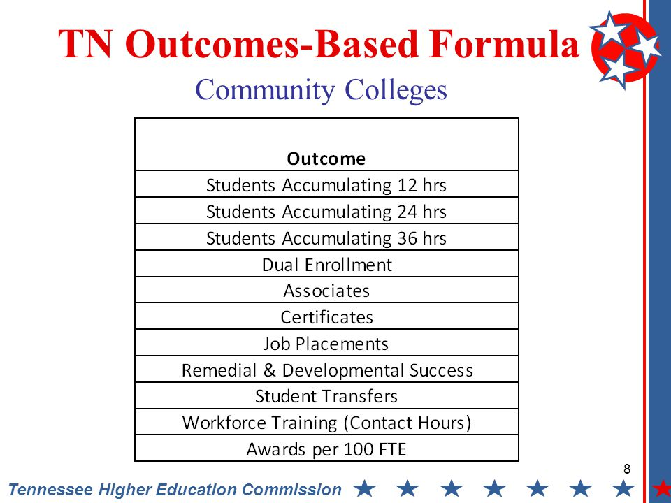 8 Tennessee Higher Education Commission TN Outcomes-Based Formula Community Colleges
