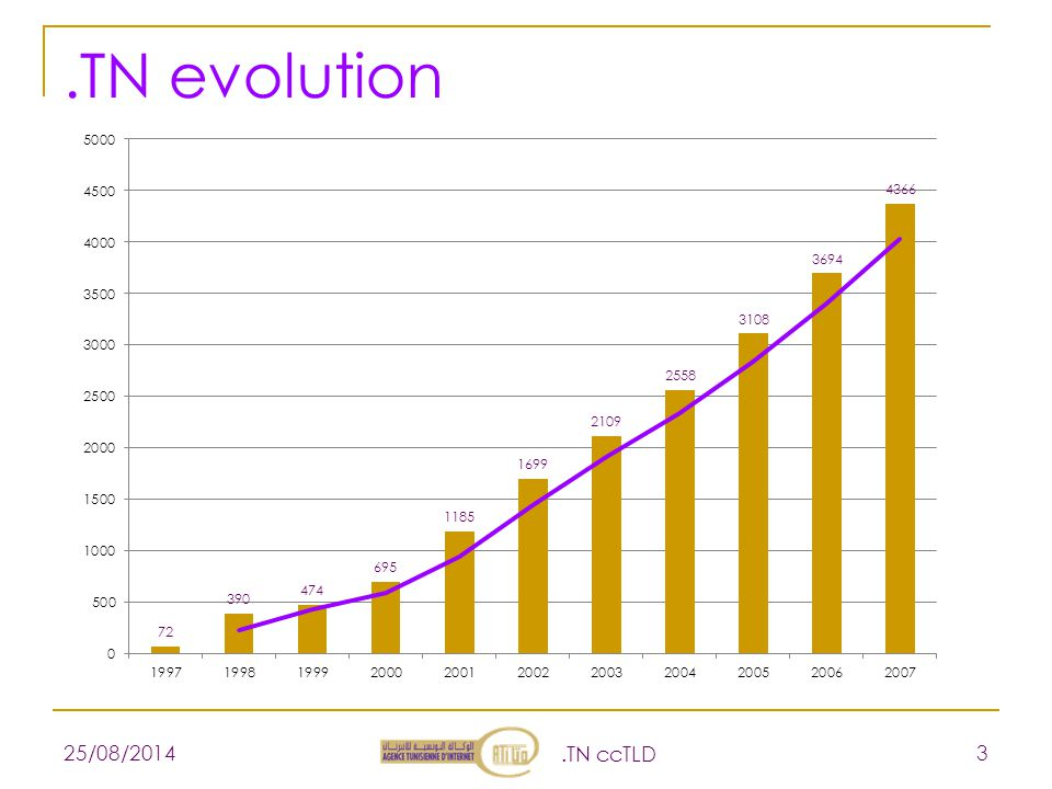 .TN evolution 25/08/2014.TN ccTLD 3