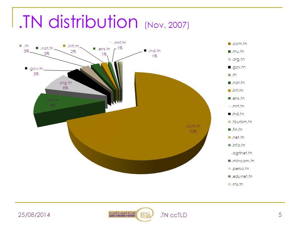 .TN distribution (Nov. 2007) 25/08/2014.TN ccTLD 5