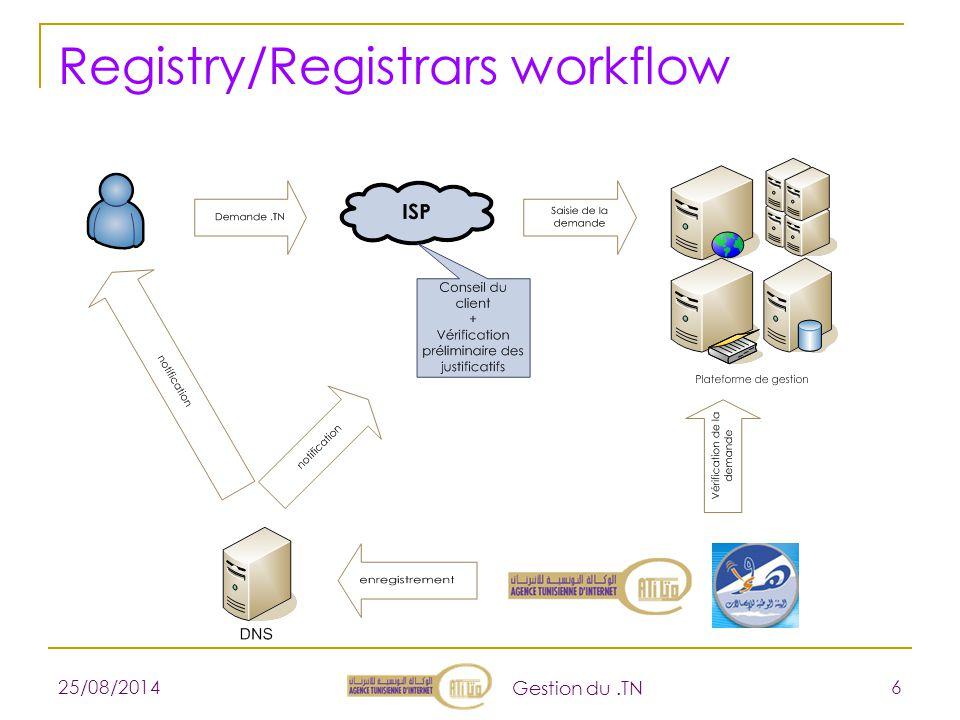 25/08/2014 Gestion du.TN 6 Registry/Registrars workflow