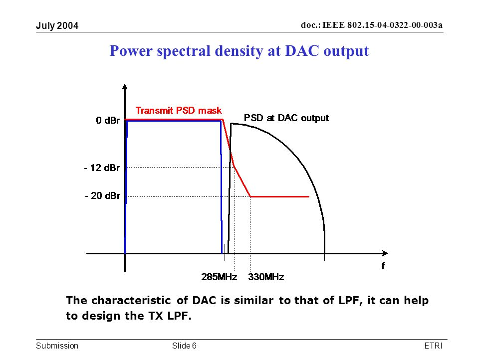 Submission doc.: IEEE 802.15-04-0322-00-003a July 2004 ETRISlide 6 Power spectral density at DAC output The characteristic of DAC is similar to that o