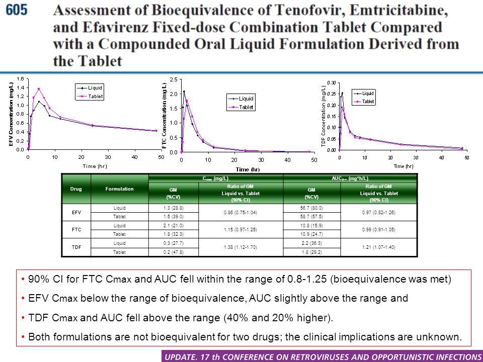 DrugFormulation C max (mg/L)AUC 0-∞ (mg*h/L) GM (%CV) Ratio of GM Liquid vs. Tablet (90% CI) GM (%CV) Ratio of GM Liquid vs. Tablet (90% CI) EFV Liqui
