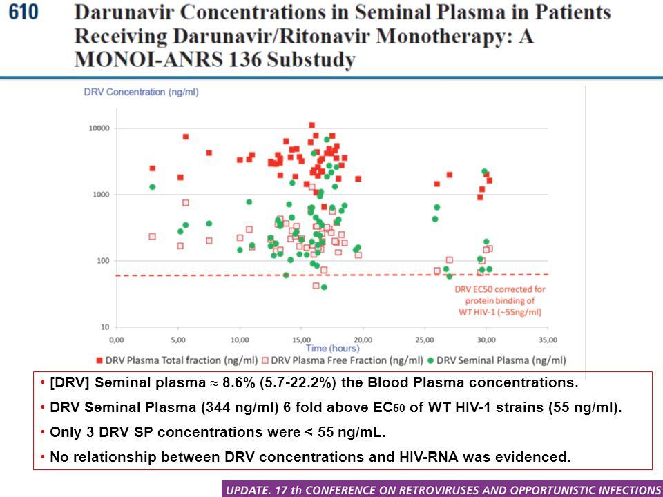 [DRV] Seminal plasma  8.6% (5.7-22.2%) the Blood Plasma concentrations. DRV Seminal Plasma (344 ng/ml) 6 fold above EC 50 of WT HIV-1 strains (55 ng/