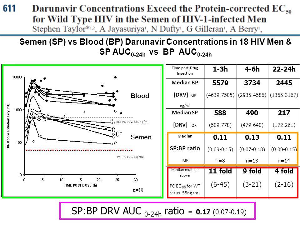 SP:BP DRV AUC 0-24h ratio = 0.17 (0.07-0.19) n=18 Semen (SP) vs Blood (BP) Darunavir Concentrations in 18 HIV Men & SP AUC 0-24h vs BP AUC 0-24h Time