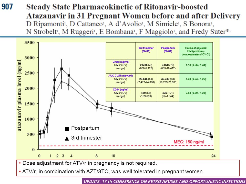 Postpartum 3rd trimester Dose adjustment for ATV/r in pregnancy is not required. ATV/r, in combination with AZT/3TC, was well tolerated in pregnant wo