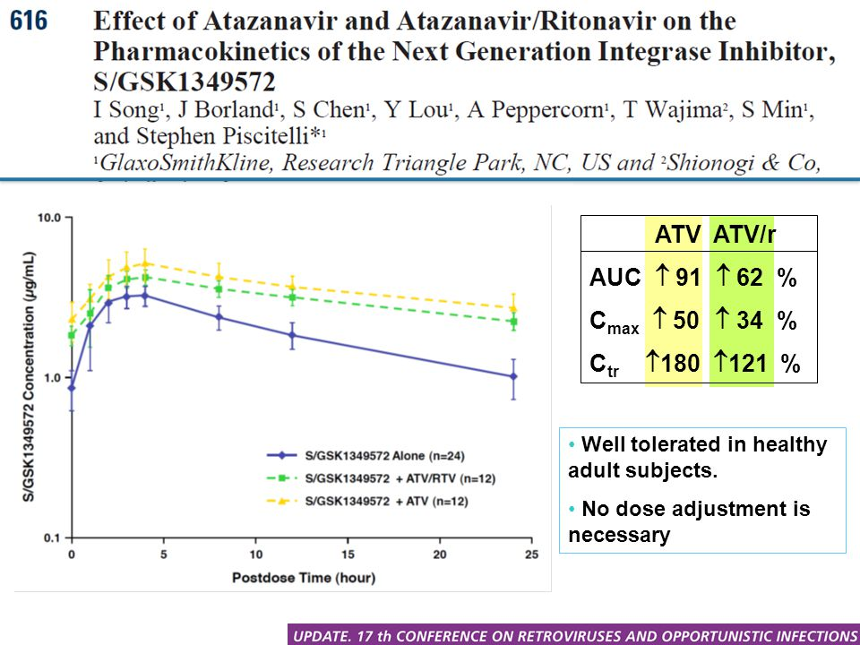 ATV ATV/r AUC  91  62 % C max  50  34 % C tr  180  121 % Well tolerated in healthy adult subjects. No dose adjustment is necessary