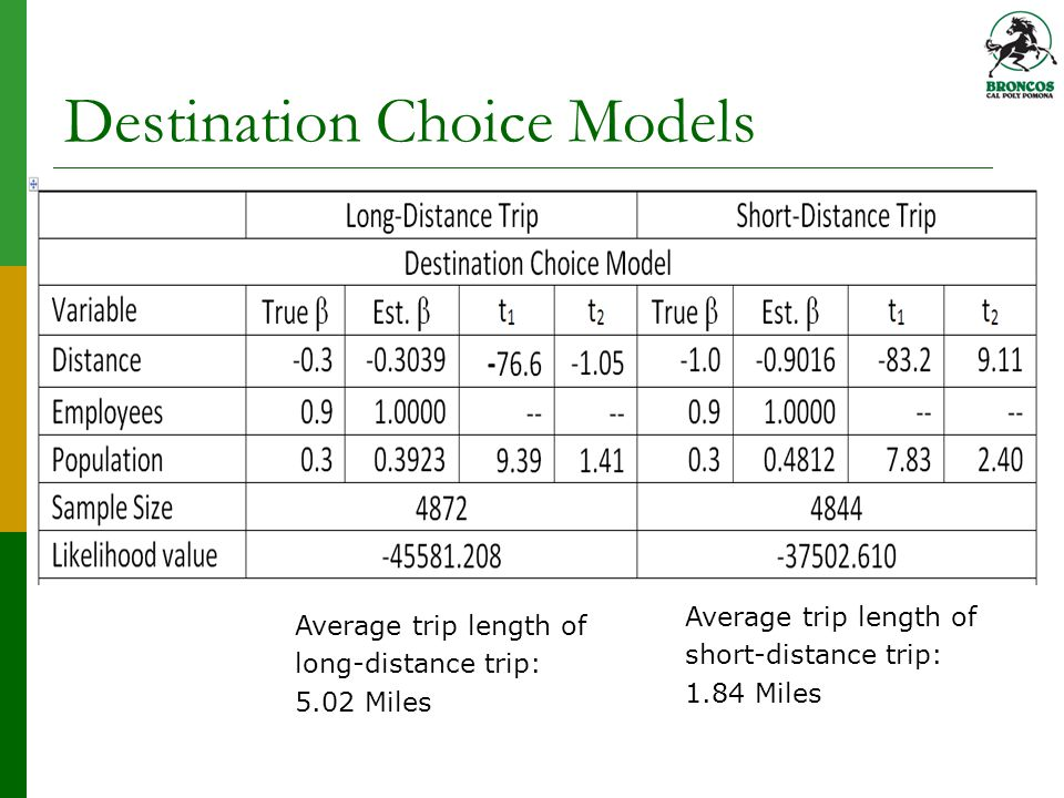 Destination Choice Models Average trip length of long-distance trip: 5.02 Miles Average trip length of short-distance trip: 1.84 Miles