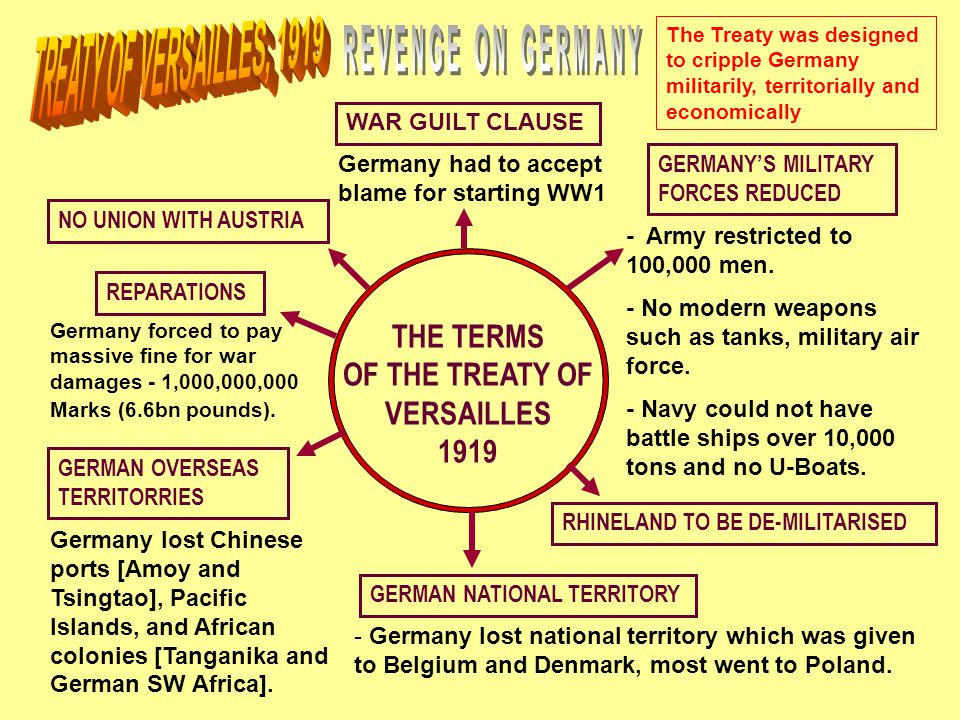 THE TERMS OF THE TREATY OF VERSAILLES 1919 WAR GUILT CLAUSE GERMAN NATIONAL TERRITORY GERMANY'S MILITARY FORCES REDUCED GERMAN OVERSEAS TERRITORRIES NO UNION WITH AUSTRIA REPARATIONS Germany had to accept blame for starting WW1 - Army restricted to 100,000 men.