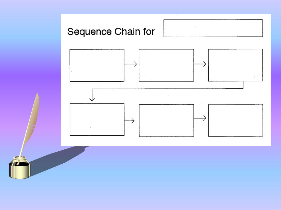 SEQUENCE CHAIN A sequence chain can help the story flow easily from its beguiling beginning marvelous middle to its marvelous middle to its exquisite