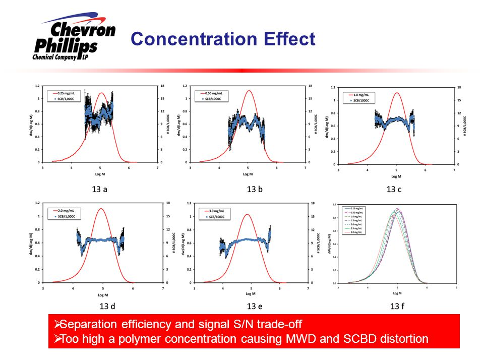Concentration Effect  Separation efficiency and signal S/N trade-off  Too high a polymer concentration causing MWD and SCBD distortion
