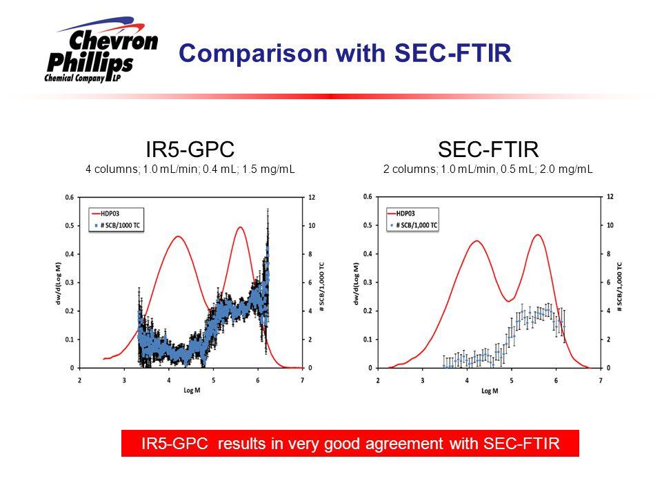 Comparison with SEC-FTIR IR5-GPC 4 columns; 1.0 mL/min; 0.4 mL; 1.5 mg/mL SEC-FTIR 2 columns; 1.0 mL/min, 0.5 mL; 2.0 mg/mL IR5-GPC results in very good agreement with SEC-FTIR