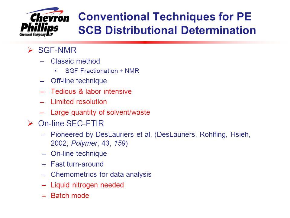 Conventional Techniques for PE SCB Distributional Determination  SGF-NMR –Classic method SGF Fractionation + NMR –Off-line technique –Tedious & labor