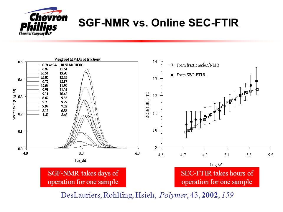 SGF-NMR vs.