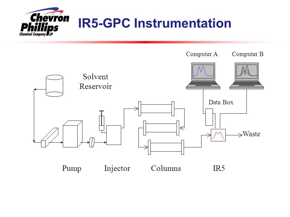 IR5-GPC Instrumentation IR5PumpColumnsInjector Solvent Reservoir Waste Computer AComputer B Data Box