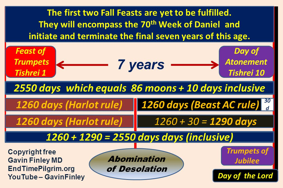 Feast of Trumpets Tishrei 1 1260 days (Harlot rule)1260 days (Beast AC rule) 1260 days (Harlot rule) Abomination of Desolation 7 years Copyright free