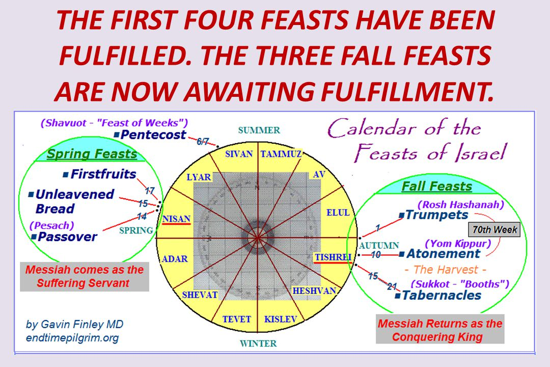 THE FIRST FOUR FEASTS HAVE BEEN FULFILLED. THE THREE FALL FEASTS ARE NOW AWAITING FULFILLMENT.