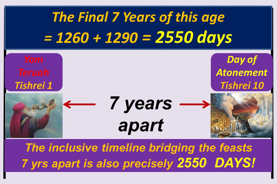 Yom Teruah Tishrei 1 Day of Atonement Tishrei 10 The inclusive timeline bridging the feasts 7 yrs apart is also precisely 2550 DAYS! The Final 7 Years