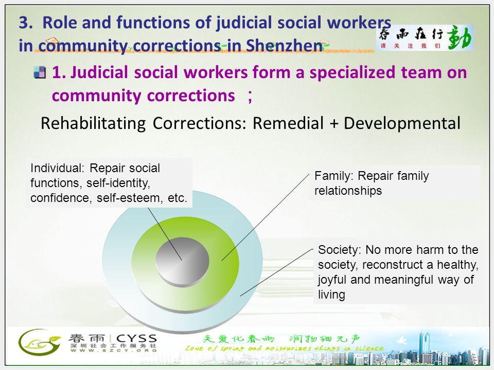 3. Role and functions of judicial social workers in community corrections in Shenzhen 个人层面:社会功能修复 自我形象、自信心、自尊 感等等; 家庭层面:家庭关系修复; 社会层面:不再危害社会, 重塑健康、快乐、有