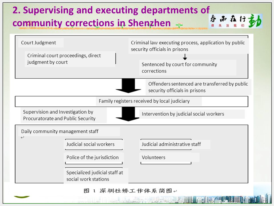 2. Supervising and executing departments of community corrections in Shenzhen Court Judgment Offenders sentenced are transferred by public security of