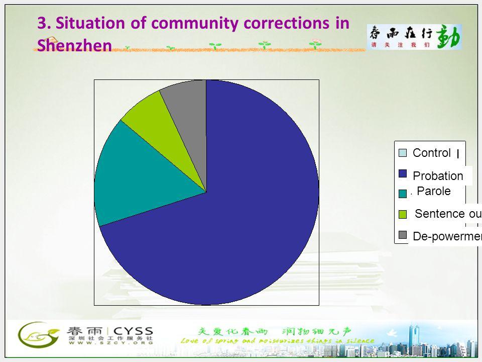 3. Situation of community corrections in Shenzhen Control Probation Parole De-powerment Sentence outside prison