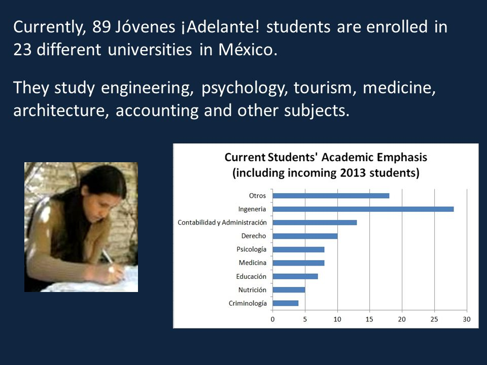 Currently, 89 Jóvenes ¡Adelante. students are enrolled in 23 different universities in México.