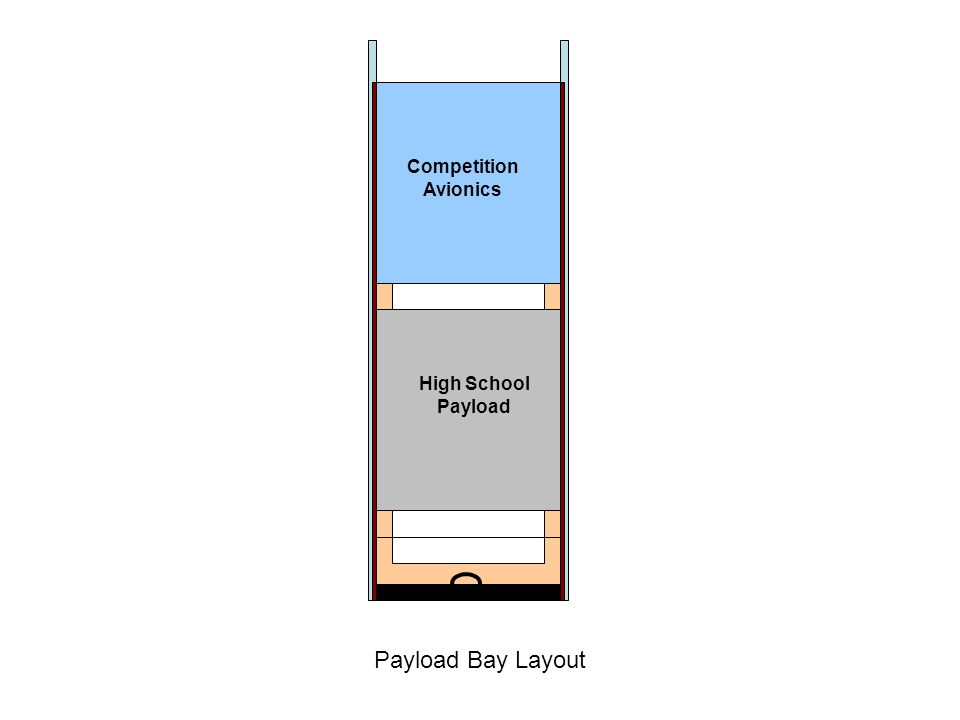 High School Payload Competition Avionics Payload Bay Layout