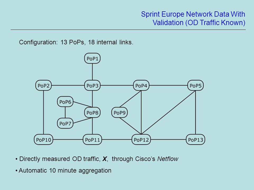 Sprint Europe Network Data With Validation (OD Traffic Known) Configuration: 13 PoPs, 18 internal links.