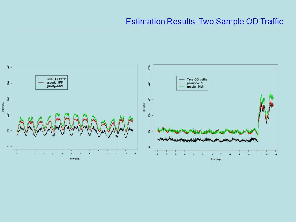 Estimation Results: Two Sample OD Traffic