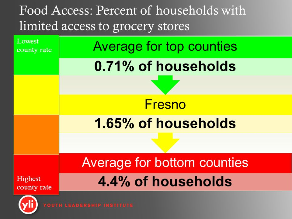 Average for bottom counties 4.4% of households Fresno 1.65% of households Average for top counties 0.71% of households Food Access: Percent of households with limited access to grocery stores
