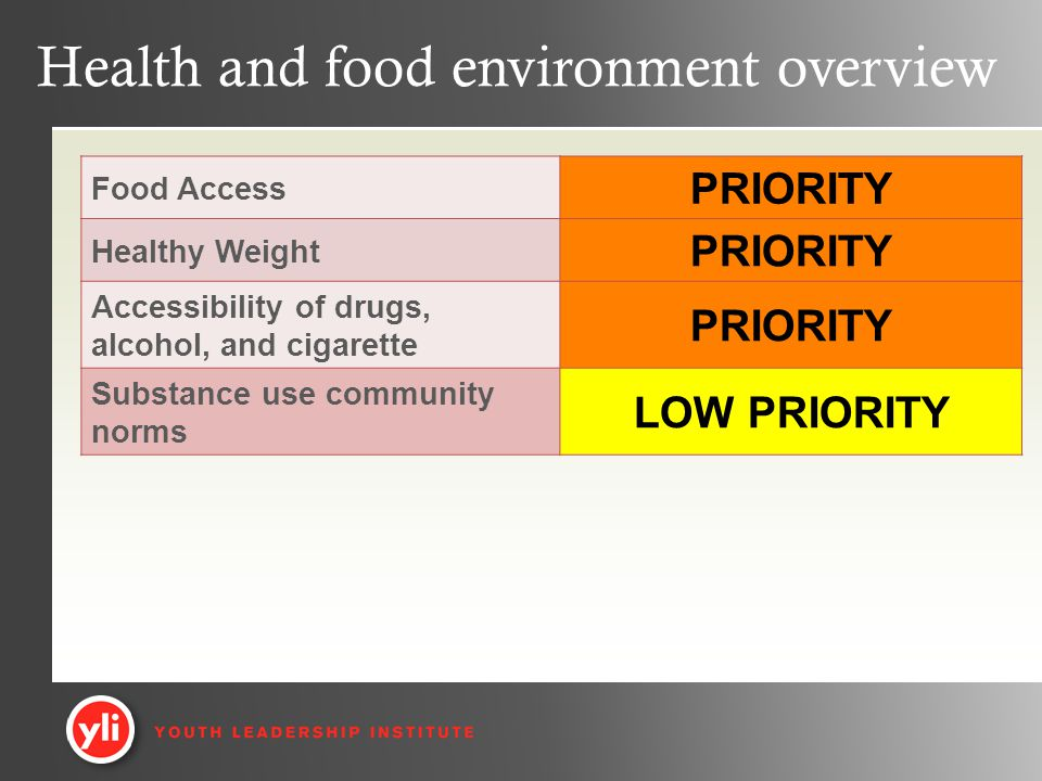 Health and food environment overview Food Access PRIORITY Healthy Weight PRIORITY Accessibility of drugs, alcohol, and cigarette PRIORITY Substance use community norms LOW PRIORITY